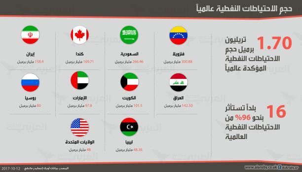 هذه الدول تمتلك أعلى احتياطيات نفطية... تعرف إليها