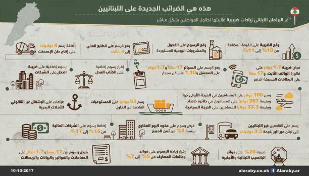 هذه هي الضرائب الجديدة التي سيدفعها اللبنانيون