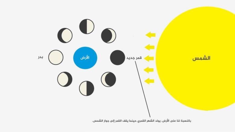 عيد الفطر.. 4 أم 5 ايار ولماذا الاختلاف؟